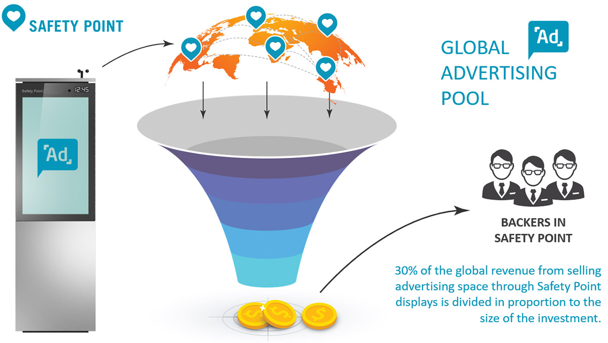GLOBAL ADVERTISING POOL