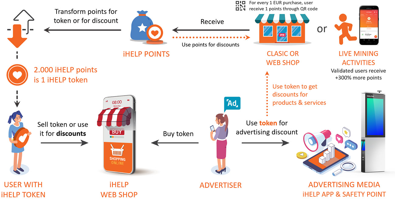 Be Active> Receive iHELP Points> Discount or IHELP Token> Advertising Discount